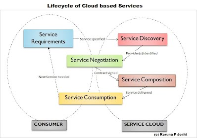 Cloud Service Lifecycle